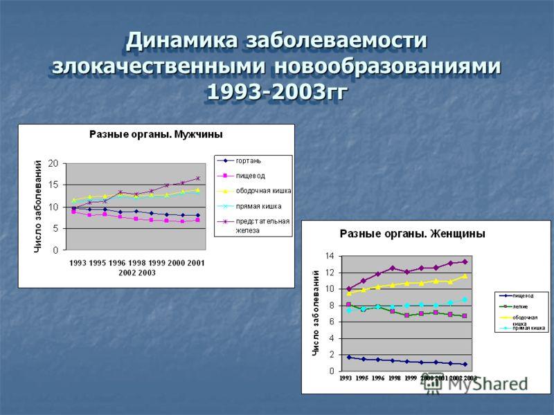 Динамика заболеваемости злокачественными новообразованиями 1993-2003гг