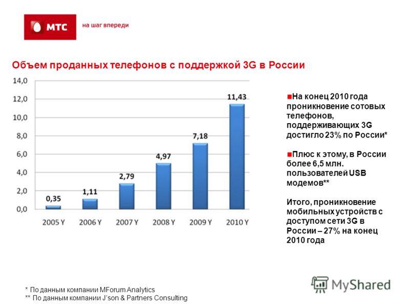 На конец 2010 года проникновение сотовых телефонов, поддерживающих 3G достигло 23% по России* Плюс к этому, в России более 6,5 млн. пользователей USB модемов** Итого, проникновение мобильных устройств с доступом сети 3G в России – 27% на конец 2010 г