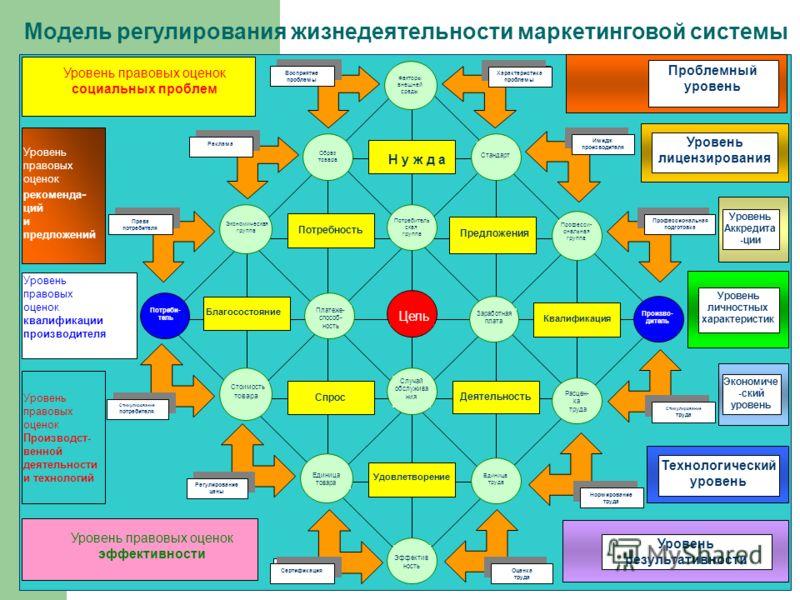 Модель регулирования жизнедеятельности маркетинговой системы