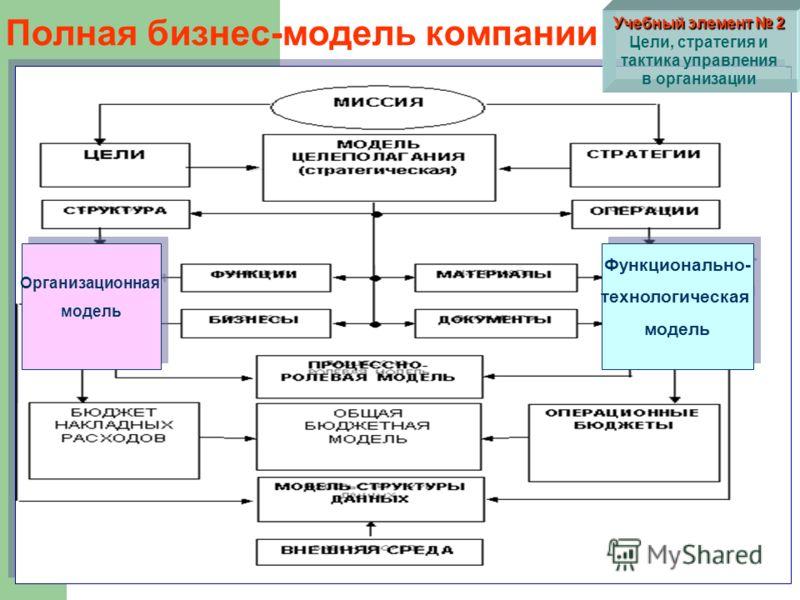 Полная бизнес-модель компании Организационная модель Организационная модель Функционально- технологическая модель Функционально- технологическая модель Учебный элемент 2 Учебный элемент 2 Цели, стратегия и тактика управления в организации