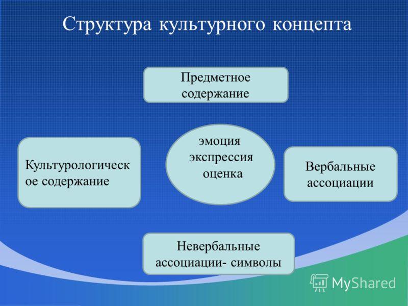 Структура культурного концепта Культурологическ ое содержание Предметное содержание эмоция экспрессия оценка Вербальные ассоциации Невербальные ассоциации- символы