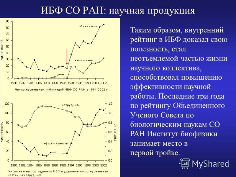 ИБФ СО РАН: научная продукция Таким образом, внутренний рейтинг в ИБФ доказал свою полезность, стал неотъемлемой частью жизни научного коллектива, способствовал повышению эффективности научной работы. Последние три года по рейтингу Объединенного Учен
