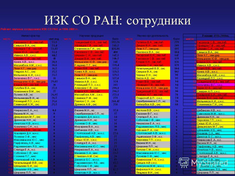 ИЗК СО РАН: сотрудники