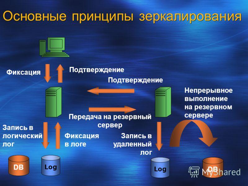 Основные принципы зеркалирования Фиксация Запись в логический лог Передача на резервный сервер Запись в удаленный лог Log Подтверждение Фиксация в логе Непрерывное выполнение на резервном сервере Подтверждение DB Log