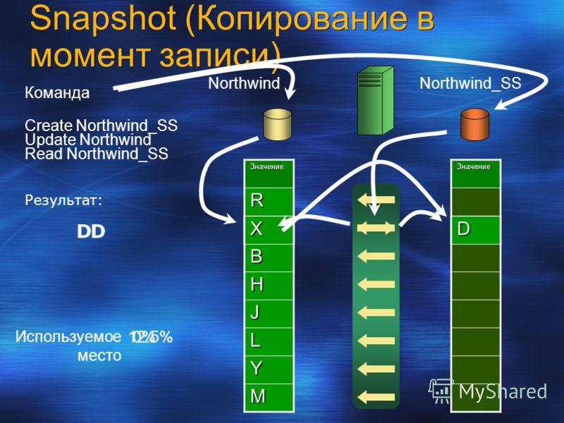 ЗначениеR D B H J L Y M Используемое место Команда Create Northwind_SS NorthwindNorthwind_SS Update Northwind 0%Значение DX Read Northwind_SS 12.5% Результат: Snapshot (Копирование в момент записи) DD