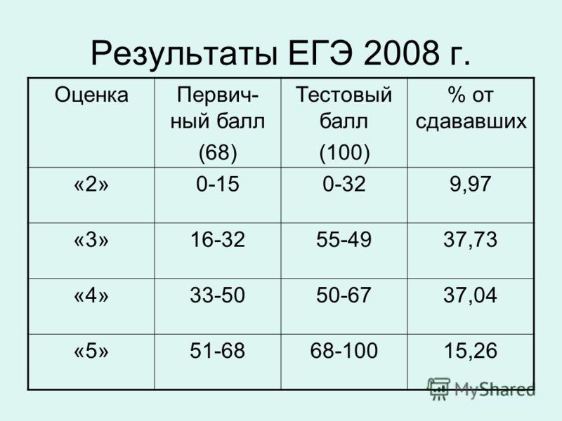 Результаты ЕГЭ 2008 г. ОценкаПервич- ный балл (68) Тестовый балл (100) % от сдававших «2»0-150-329,97 «3»16-3255-4937,73 «4»33-5050-6737,04 «5»51-6868-10015,26
