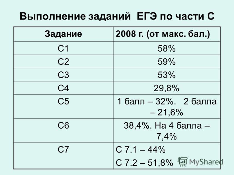 Выполнение заданий ЕГЭ по части С Задание2008 г. (от макс. бал.) С158% С259% С353% С429,8% С51 балл – 32%. 2 балла – 21,6% С638,4%. На 4 балла – 7,4% С7С 7.1 – 44% С 7.2 – 51,8%