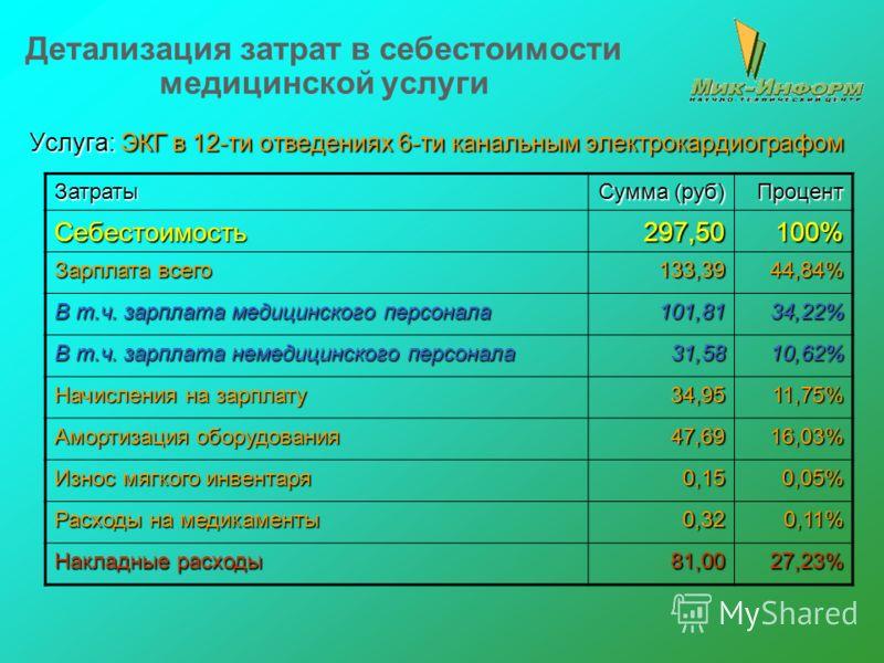 Детализация затрат в себестоимости медицинской услуги Услуга: ЭКГ в 12-ти отведениях 6-ти канальным электрокардиографом Затраты Сумма (руб) ПроцентСебестоимость297,50100% Зарплата всего 133,3944,84% В т.ч. зарплата медицинского персонала 101,8134,22%