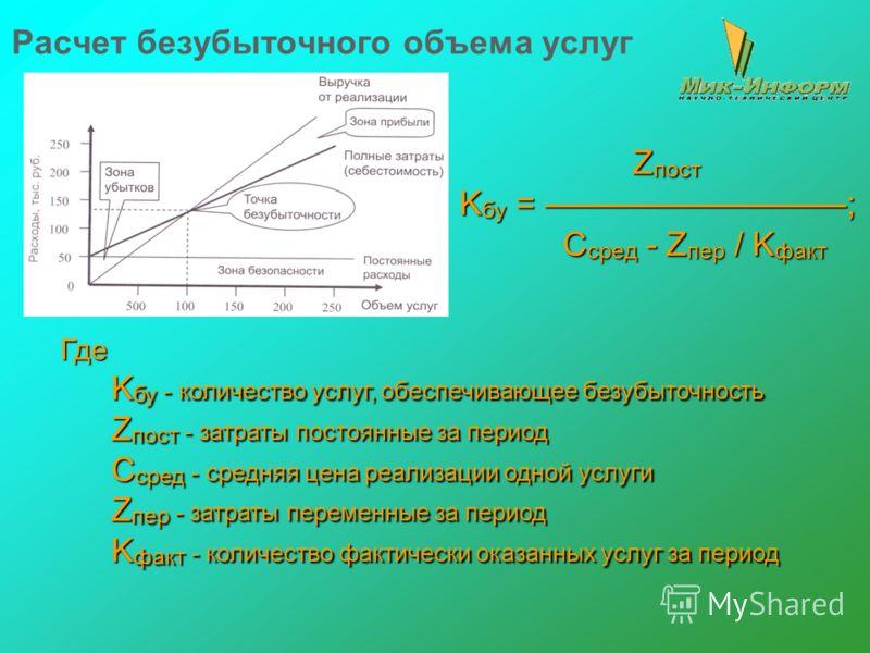 Расчет безубыточного объема услуг Z пост K бу = ; C сред - Z пер / K факт C сред - Z пер / K факт Где K бу - количество услуг, обеспечивающее безубыточность Z пост - затраты постоянные за период C сред - средняя цена реализации одной услуги Z пер - з