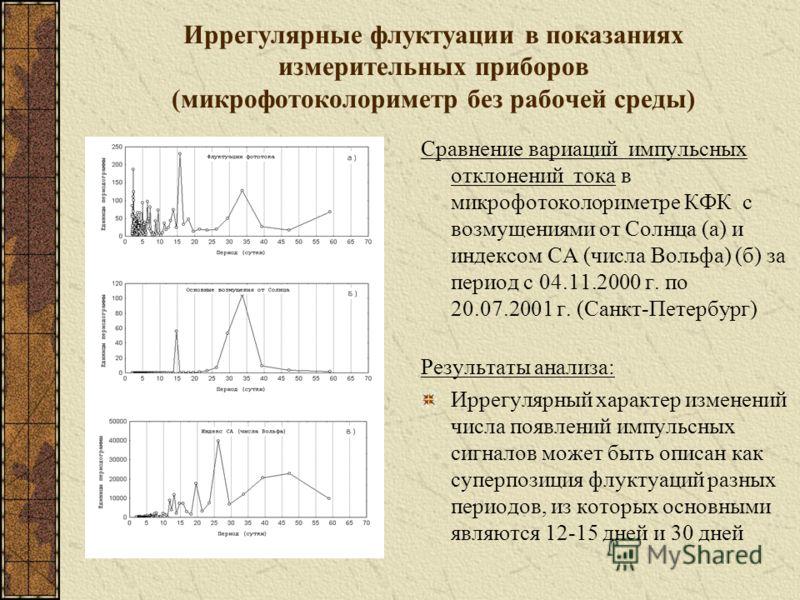 Иррегулярные флуктуации в показаниях измерительных приборов (микрофотоколориметр без рабочей среды) Сравнение вариаций импульсных отклонений тока в микрофотоколориметре КФК с возмущениями от Солнца (а) и индексом СА (числа Вольфа) (б) за период с 04.