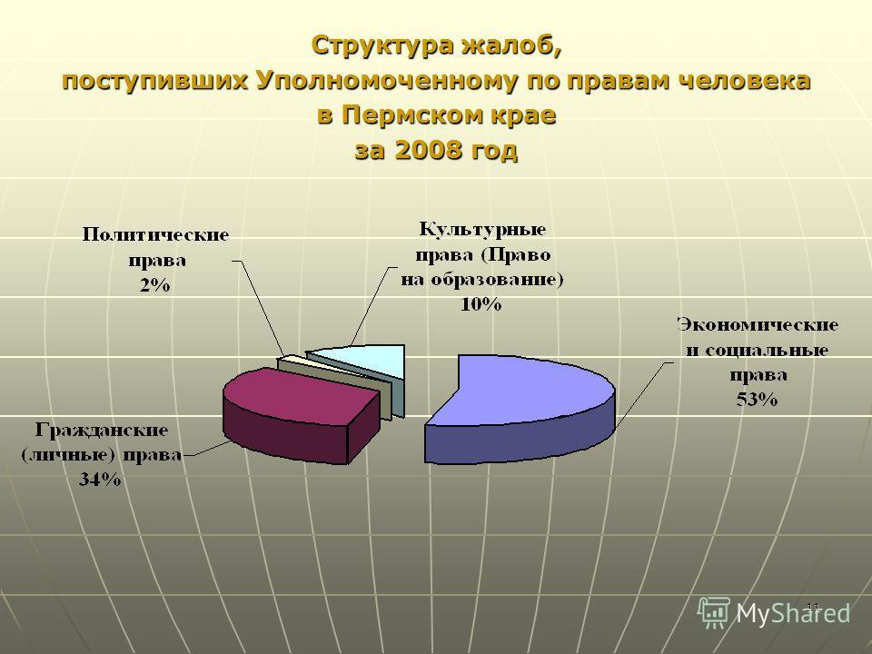11 Структура жалоб, поступивших Уполномоченному по правам человека в Пермском крае за 2008 год