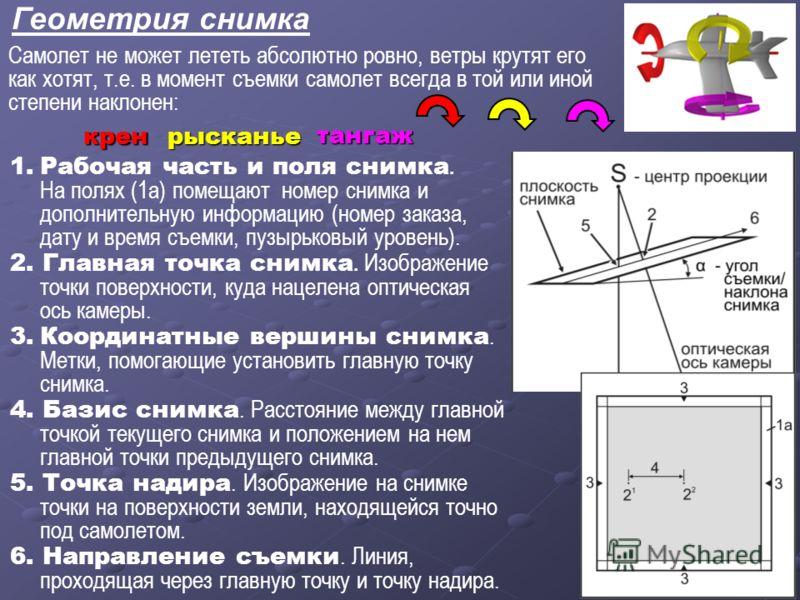 Геометрия снимка 1.Рабочая часть и поля снимка. На полях (1а) помещают номер снимка и дополнительную информацию (номер заказа, дату и время съемки, пузырьковый уровень). 2. Главная точка снимка. Изображение точки поверхности, куда нацелена оптическая