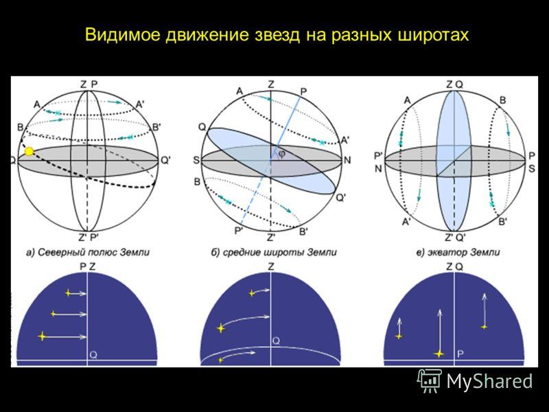 Видимое движение звезд на разных широтах