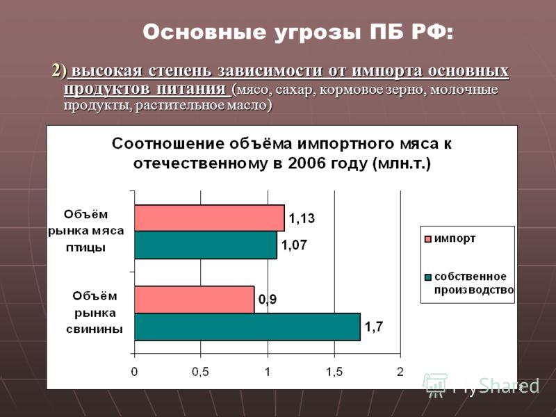 33 2) высокая степень зависимости от импорта основных продуктов питания (мясо, сахар, кормовое зерно, молочные продукты, растительное масло) 2) высока
