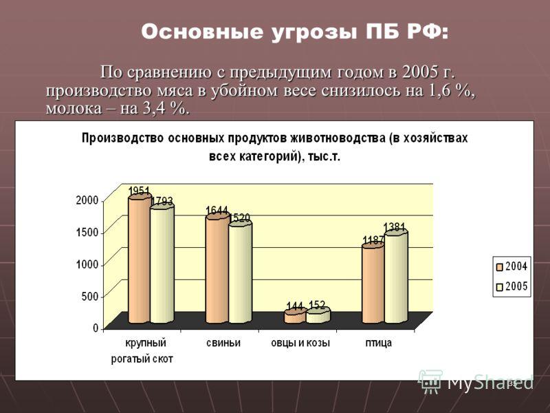 35 По сравнению с предыдущим годом в 2005 г. производство мяса в убойном весе снизилось на 1,6 %, молока – на 3,4 %. По сравнению с предыдущим годом в