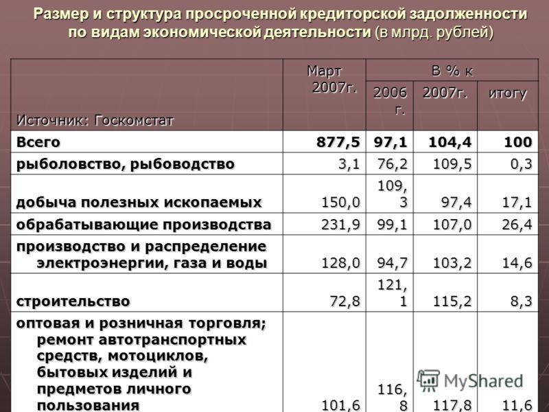 7 Источник: Госкомстат Источник: Госкомстат Март 2007г. В % к 2006 г. 2007г.итогу Всего877,597,1104,4100 рыболовство, рыбоводство 3,176,2109,50,3 добыча полезных ископаемых 150,0 109, 3 97,417,1 обрабатывающие производства 231,999,1107,026,4 производ