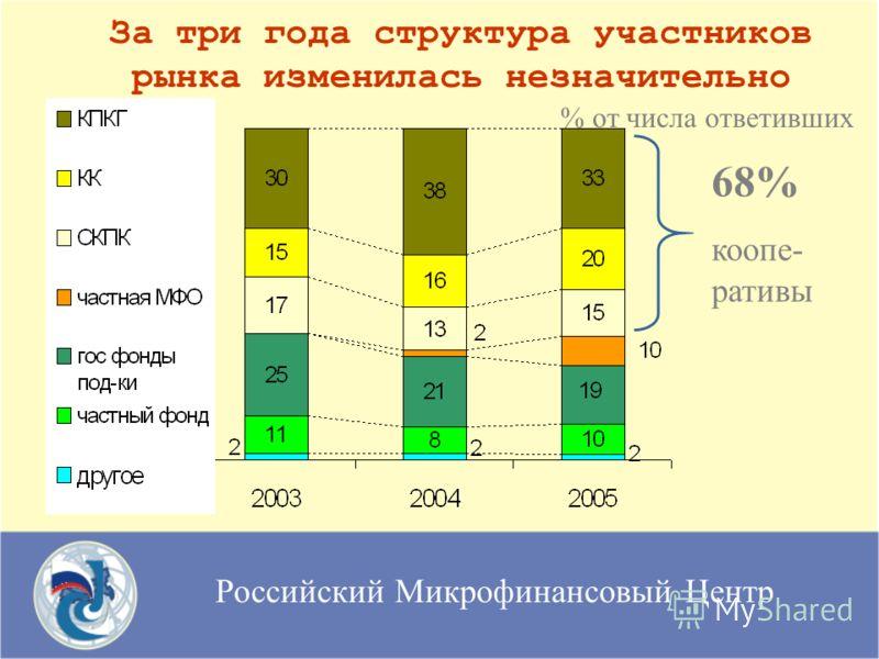 Российский Микрофинансовый Центр За три года структура участников рынка изменилась незначительно % от числа ответивших 68% коопе- ративы