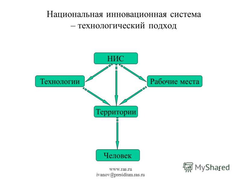 www.ras.ru ivanov@presidium.ras.ru 2 Национальная инновационная система – технологический подход НИС ТехнологииРабочие места Территории Человек