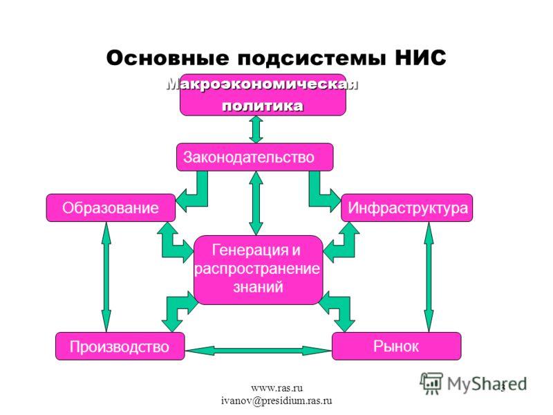 www.ras.ru ivanov@presidium.ras.ru 3 Основные подсистемы НИС Макроэкономическаяполитика Законодательство ИнфраструктураОбразование Генерация и распространение знаний Рынок Производство