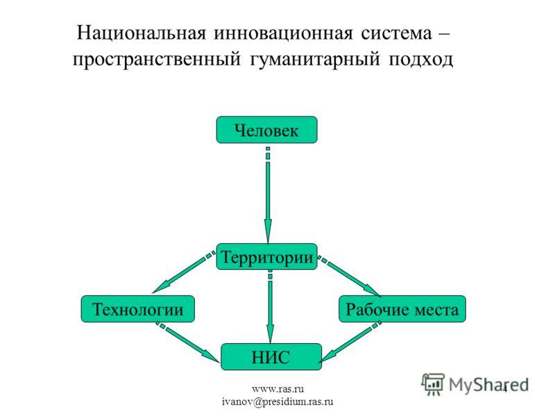 www.ras.ru ivanov@presidium.ras.ru 4 Национальная инновационная система – пространственный гуманитарный подход НИС ТехнологииРабочие места Территории Человек