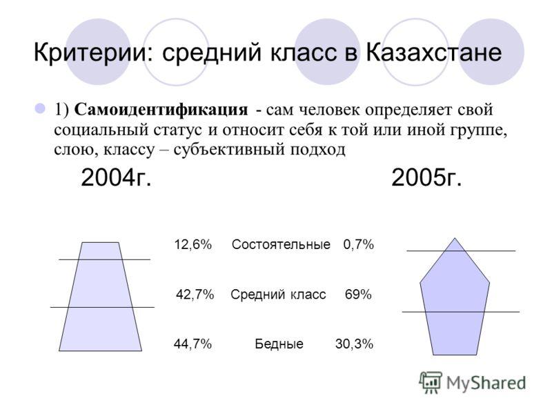 Критерии: средний класс в Казахстане 1) Самоидентификация - сам человек определяет свой социальный статус и относит себя к той или иной группе, слою, классу – субъективный подход 2004г. 2005г. 12,6% Состоятельные 0,7% 42,7% Средний класс 69% 44,7% Бе