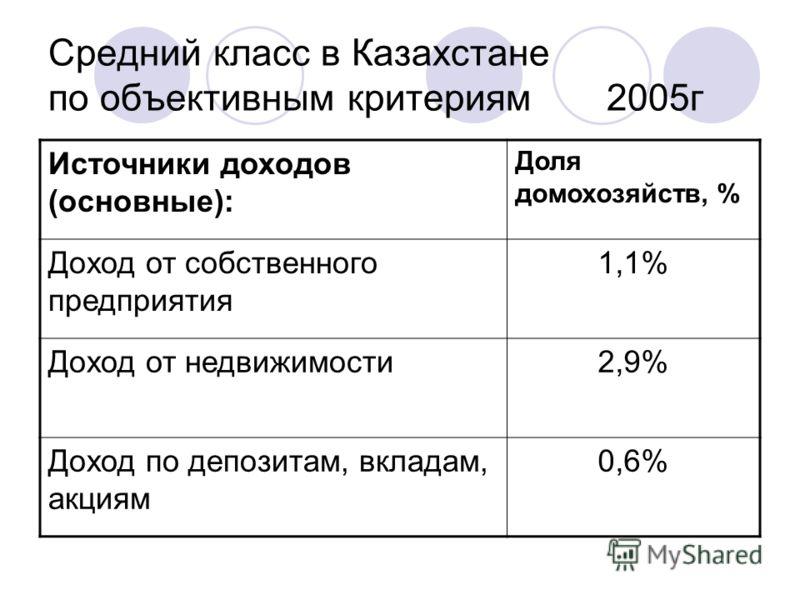 Средний класс в Казахстане по объективным критериям 2005г Источники доходов (основные): Доля домохозяйств, % Доход от собственного предприятия 1,1% Доход от недвижимости2,9% Доход по депозитам, вкладам, акциям 0,6%
