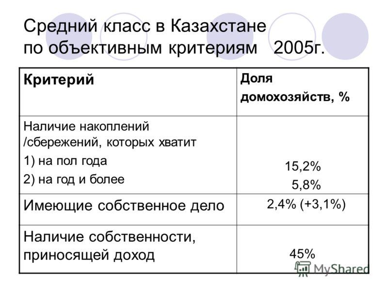 Средний класс в Казахстане по объективным критериям 2005г. Критерий Доля домохозяйств, % Наличие накоплений /сбережений, которых хватит 1) на пол года 2) на год и более 15,2% 5,8% Имеющие собственное дело 2,4% (+3,1%) Наличие собственности, приносяще