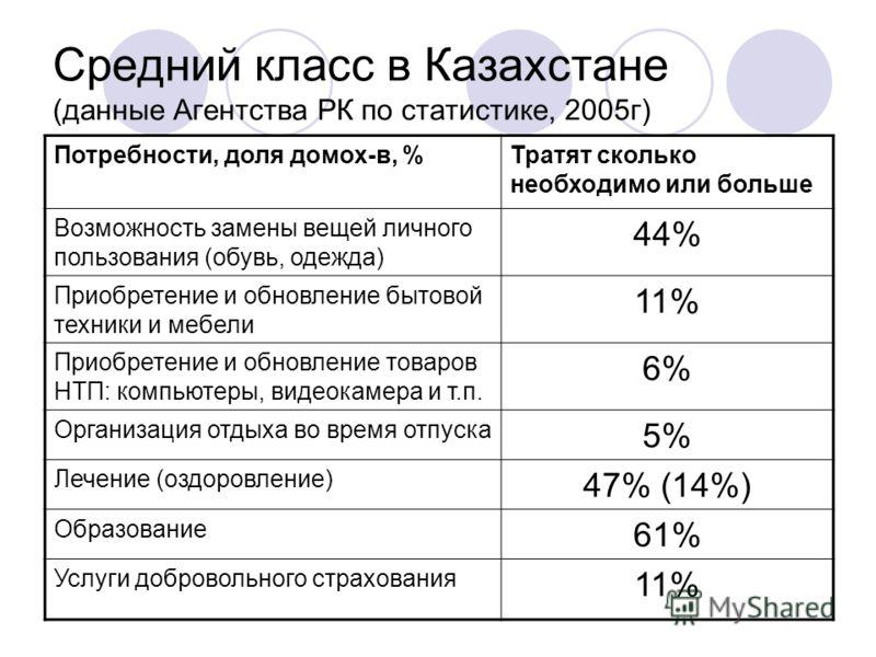 Средний класс в Казахстане (данные Агентства РК по статистике, 2005г) Потребности, доля домох-в, %Тратят сколько необходимо или больше Возможность замены вещей личного пользования (обувь, одежда) 44% Приобретение и обновление бытовой техники и мебели