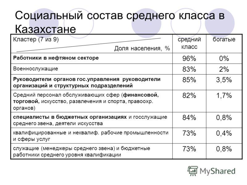 Социальный состав среднего класса в Казахстане Кластер (7 из 9) Доля населения, % средний класс богатые Работники в нефтяном секторе 96%0% Военнослужащие 83%2% Руководители органов гос.управления руководители организаций и структурных подразделений 8