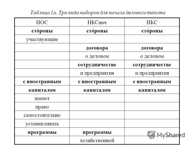 Таблица 1а. Три вида наборов для начала делового текста НОСНКСначНКС стóроны участвующие договора о деловом сотрудничестве и предприятия с иностранным капиталом имеют право самостоятельно устанавливать программы хозяйственной