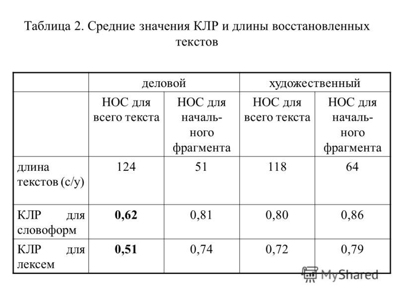 Таблица 2. Средние значения КЛР и длины восстановленных текстов деловойхудожественный НОС для всего текста НОС для началь- ного фрагмента НОС для всего текста НОС для началь- ного фрагмента длина текстов (с/у) 1245111864 КЛР для словоформ 0,620,810,8