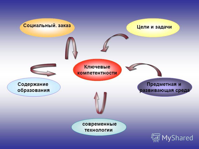 Ключевые компетентности Содержание образования современные технологии Социальный. заказ Предметная и развивающая среда Цели и задачи