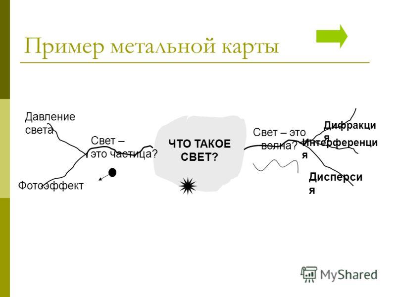 Пример метальной карты Интерференци я Дифракци я Дисперси я ЧТО ТАКОЕ СВЕТ? Свет – это частица? Свет – это волна? Давление света Фотоэффект