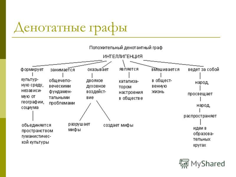 Денотатные графы