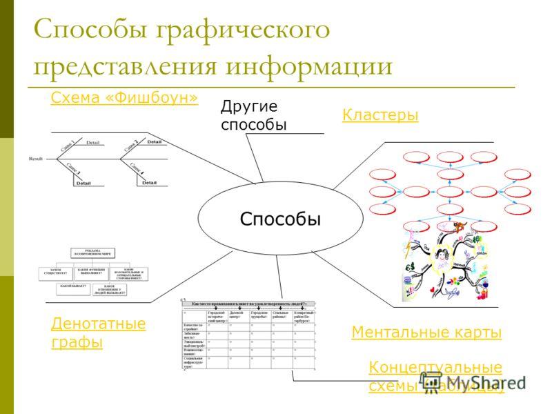 Способы графического представления информации Схема «Фишбоун» Способы Другие способы Кластеры Ментальные карты Денотатные графы Концептуальные схемы (таблицы)