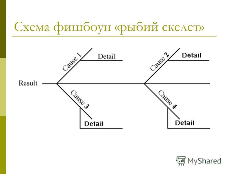 Схема фишбоун «рыбий скелет»