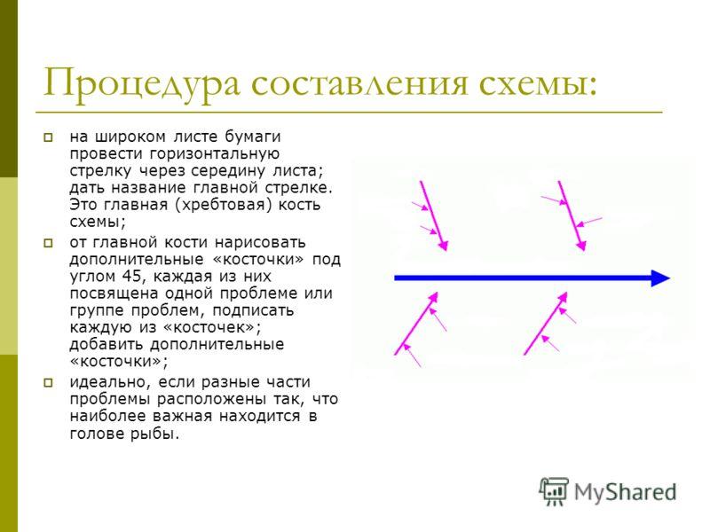 Процедура составления схемы: на широком листе бумаги провести горизонтальную стрелку через середину листа; дать название главной стрелке. Это главная (хребтовая) кость схемы; от главной кости нарисовать дополнительные «косточки» под углом 45, каждая