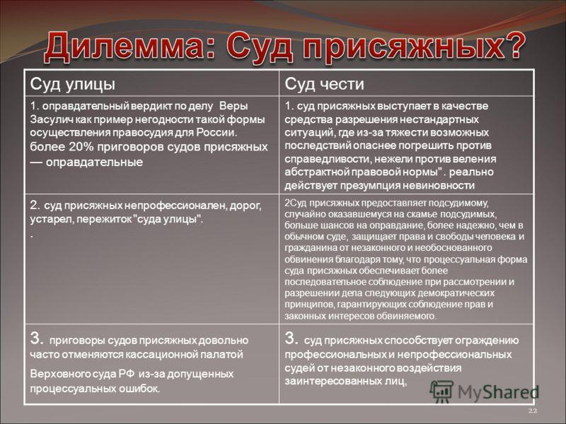 Суд улицыСуд чести 1. оправдательный вердикт по делу Веры Засулич как пример негодности такой формы осуществления правосудия для России. более 20% приговоров судов присяжных оправдательные 1. суд присяжных выступает в качестве средства разрешения нес