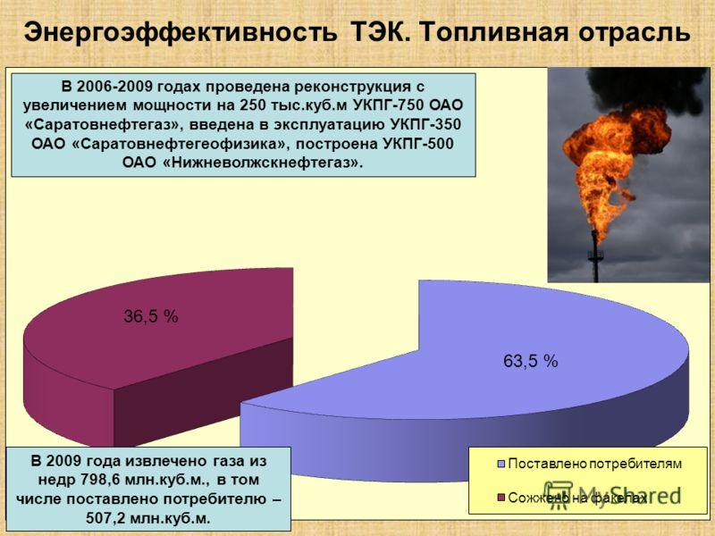 Энергоэффективность ТЭК. Топливная отрасль В 2009 года извлечено газа из недр 798,6 млн.куб.м., в том числе поставлено потребителю – 507,2 млн.куб.м. 36,5 % 63,5 % В 2006-2009 годах проведена реконструкция с увеличением мощности на 250 тыс.куб.м УКПГ