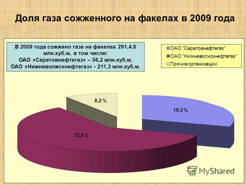 Доля газа сожженного на факелах в 2009 года 8,2 % 72,5 % 19,3 % В 2009 года сожжено газа на факелах 291,4,6 млн.куб.м, в том числе: ОАО «Саратовнефтегаз» – 56,2 млн.куб.м, ОАО «Нижневолжскнефтегаз» - 211,3 млн.куб.м.