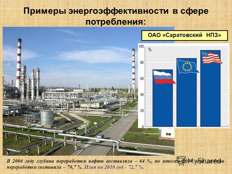 ОАО «Саратовский НПЗ» Примеры энергоэффективности в сфере потребления: В 2006 году глубина переработки нефти составляла – 64 %, по итогам 2009 года глубина переработки составила – 70,7 %. План на 2010 год – 72,7 %.