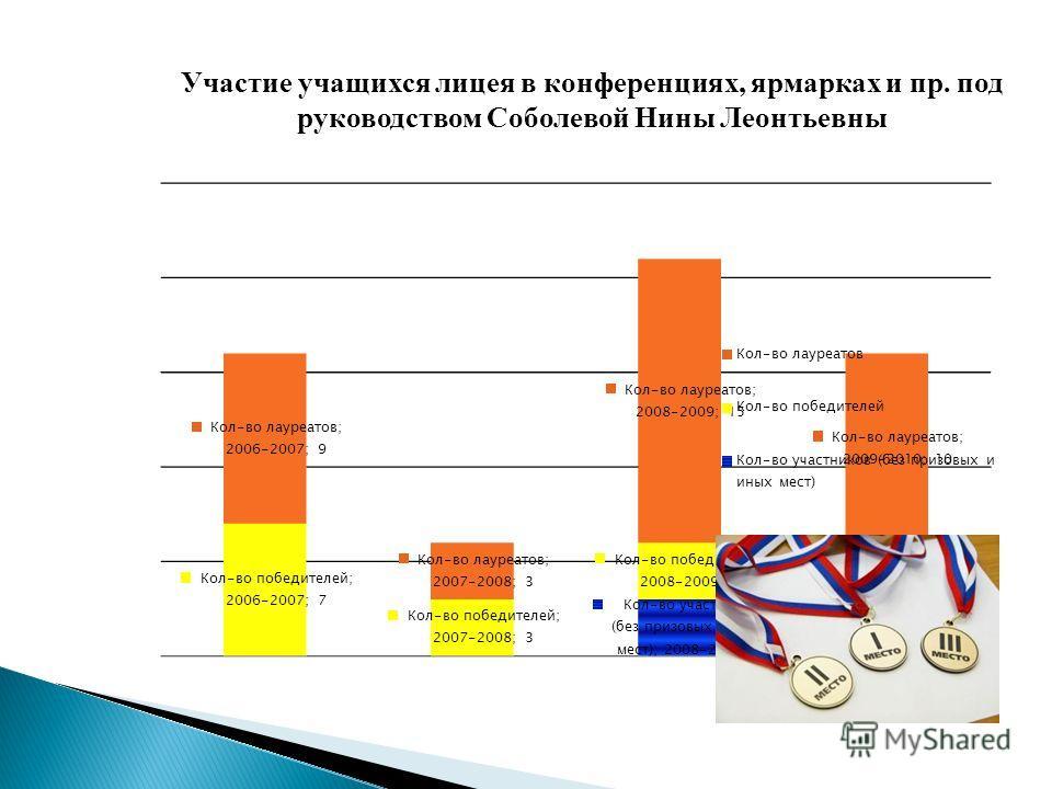 Участие учащихся лицея в конференциях, ярмарках и пр. под руководством Соболевой Нины Леонтьевны