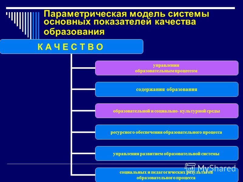 Параметрическая модель системы основных показателей качества образования К А Ч Е С Т В О управления образовательным процессом содержания образования образовательной и социально- культурной среды ресурсного обеспечения образовательного процесса управл