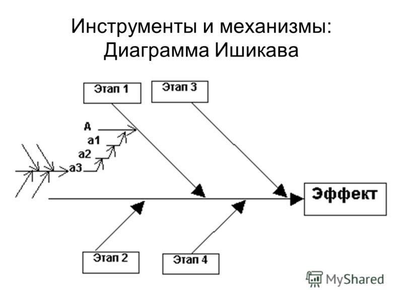Инструменты и механизмы: Диаграмма Ишикава