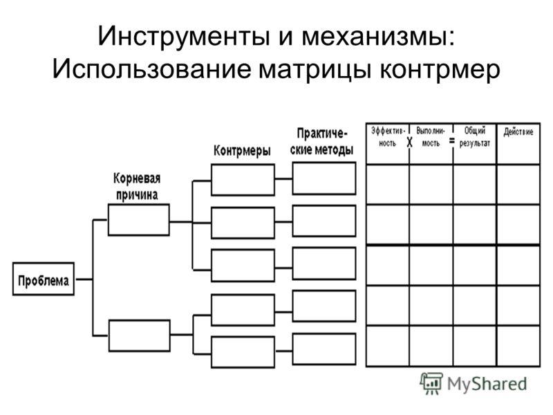 Инструменты и механизмы: Использование матрицы контрмер