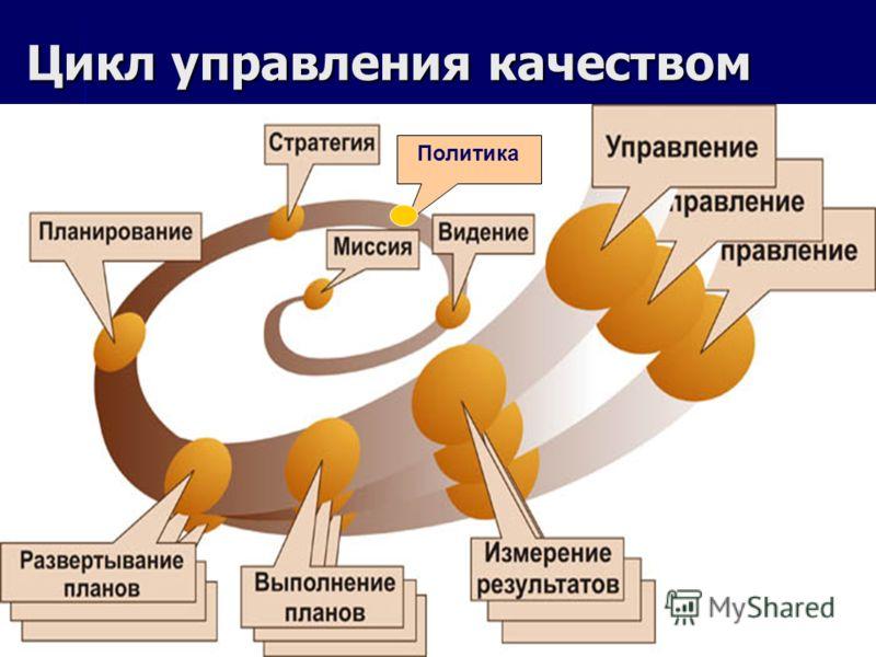 Цикл управления качеством Политика