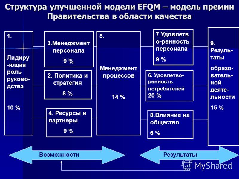 Структура улучшенной модели EFQM – модель премии Правительства в области качества 1. Лидиру -ющая роль руково- дства 10 % 3.Менеджмент персонала 9 % 2. Политика и стратегия 8 % 4. Ресурсы и партнеры 9 % 7.Удовлетв о-ренность персонала 9 % 6. Удовлетв