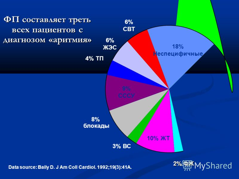 ФП составляет треть всех пациентов с диагнозом «аритмия» 2% ФЖ 2% ФЖ Data source: Baily D. J Am Coll Cardiol. 1992;19(3):41A. 34% ФП 18% Неспецифичные 6% СВТ 6% ЖЭС 4% ТП 9% СССУ 8% блокады 3% ВС 10% ЖТ