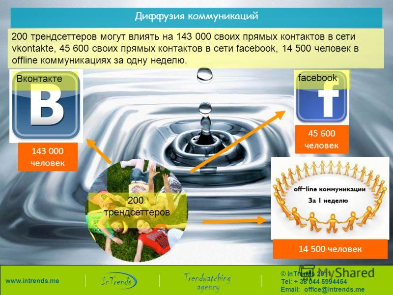 Диффузия коммуникаций 143 000 человек 45 600 человек 14 500 человек 200 трендсеттеров Вконтакте facebook 200 трендсеттеров могут влиять на 143 000 своих прямых контактов в сети vkontakte, 45 600 своих прямых контактов в сети facebook, 14 500 человек