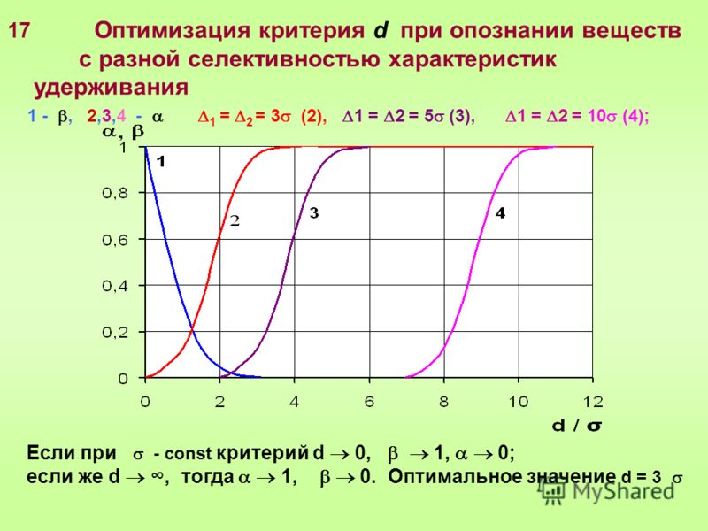 17 Оптимизация критерия d при опознании веществ с разной селективностью характеристик удерживания 1 -, 2,3,4 - 1 = 2 = 3 (2), 1 = 2 = 5 (3), 1 = 2 = 10 (4); Если при - const критерий d 0, 1, 0; если же d, тогда 1, 0. Оптимальное значение d = 3
